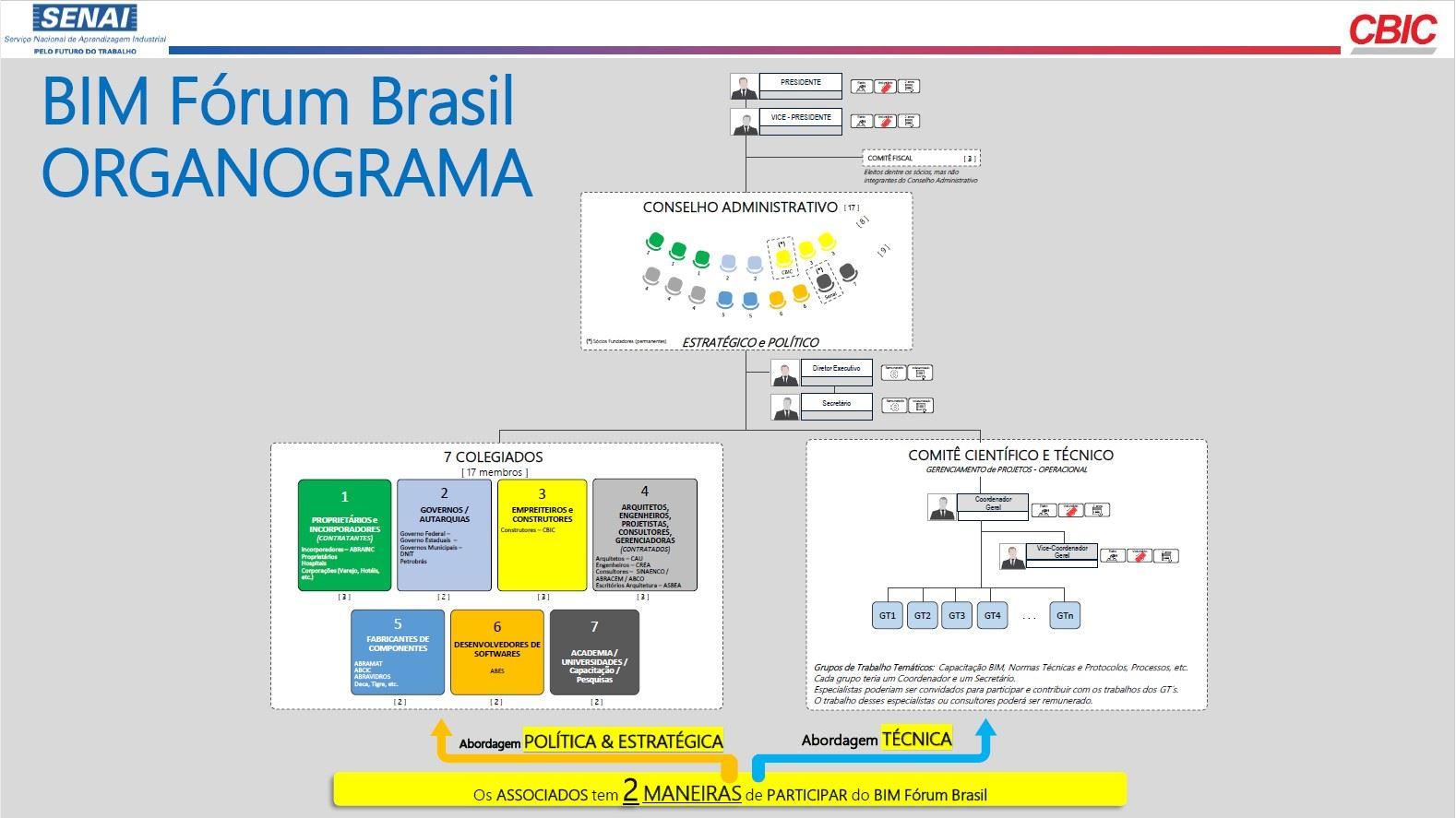 O grafico mostra o organograma do BIM Forum Brasil e as formas dos associados participar dele