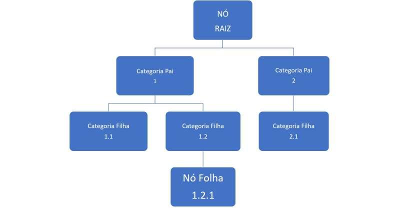 A imagem ilustra um sistema de classificacao hierarquico enumerativo