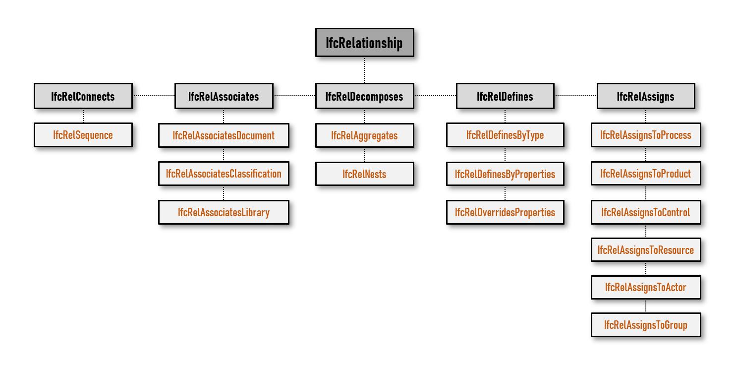 A imagem mostra um grafico da subdivisao da classe IfcRelationship