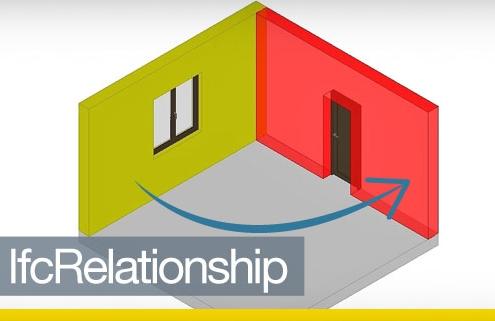 A ilustracao mostra duas paredes amarelas e vermelhas contiguas relacionadas entro do IfcRelationship