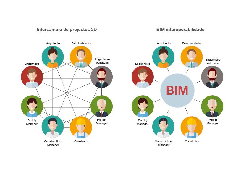 A imagem mostra os atores envolvidos no processo de construcao e como eles podem trabalhar juntos