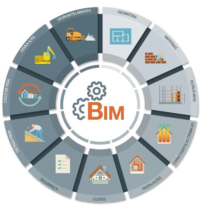 A imagem mostra como o bim pode ser utilizado em todo o ciclo de vida de uma construcao