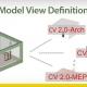 A imagem mostra o esquema da Model View Definition