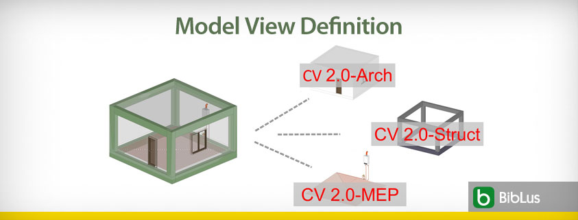 A imagem mostra o esquema da Model View Definition