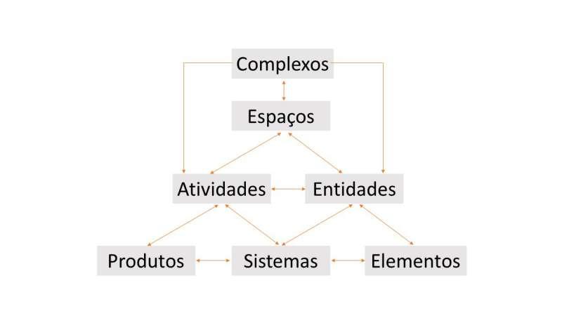 A imagem mostra a organizacao das pranchas no sistema de classificacao UniClass 2015