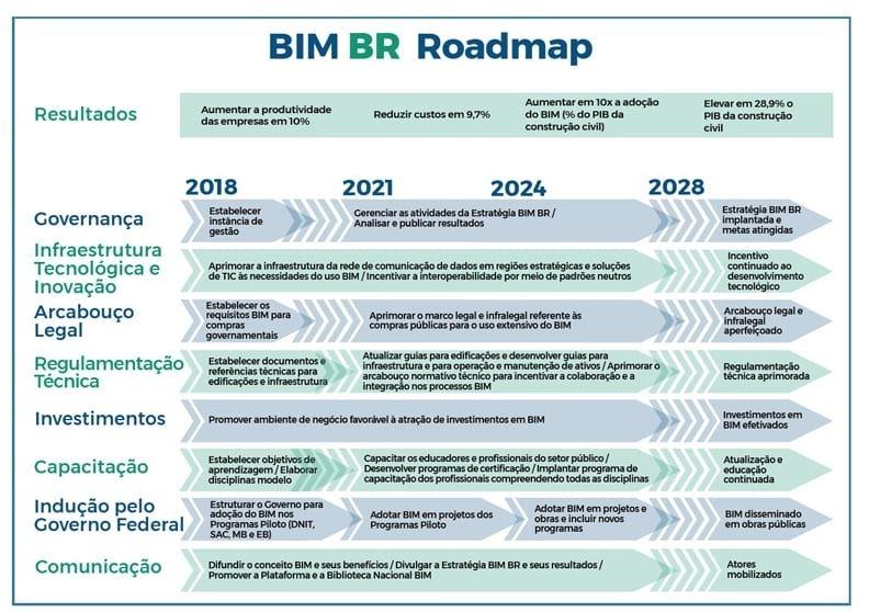 A imegme ilustra a BIM BR Roadmap