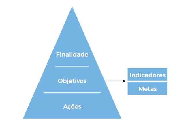 A imagem ilustra o esquema da Estrategia BIM BR