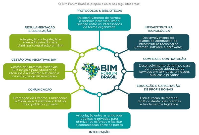 A imagem ilustra as areas de atuacao do BIM Forum Brasil.