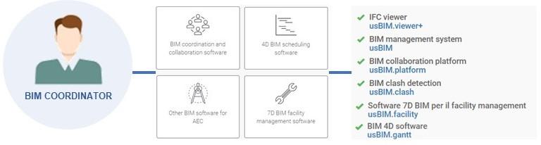 A imagem ilustra os softwares utilizados pelo coordenador BIM