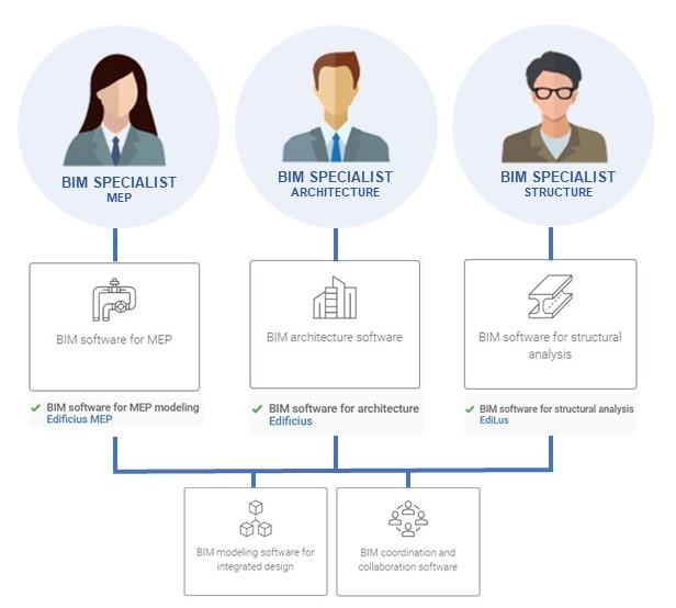 A imagem ilustra os softwares utilizados pelo especialista de Building Information Modeling