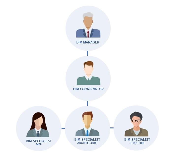 A imagem ilustra a relacao entre profissionais do Building Information Modeling