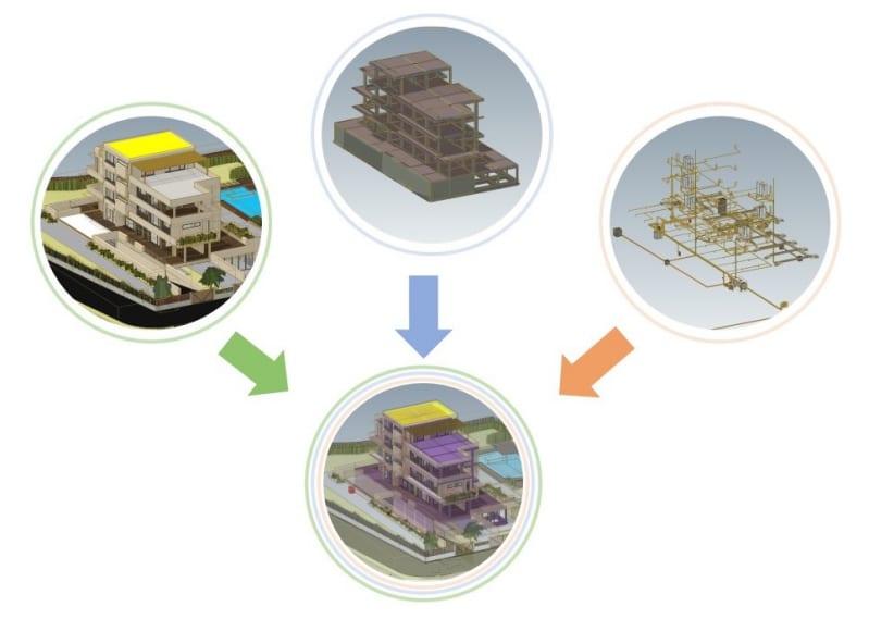 A imagem ilustra o conceito de modelos federados BIM