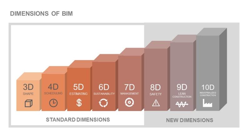 A imagem ilustra as 10 dimensoes do BIM