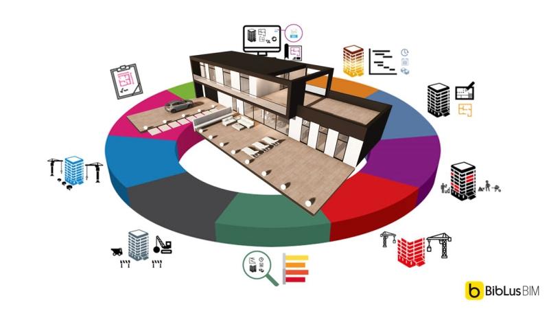 A imagem ilustra todos as aspectos do Building Information Modeling
